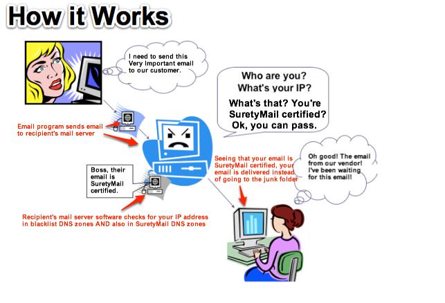how-suretymail-works